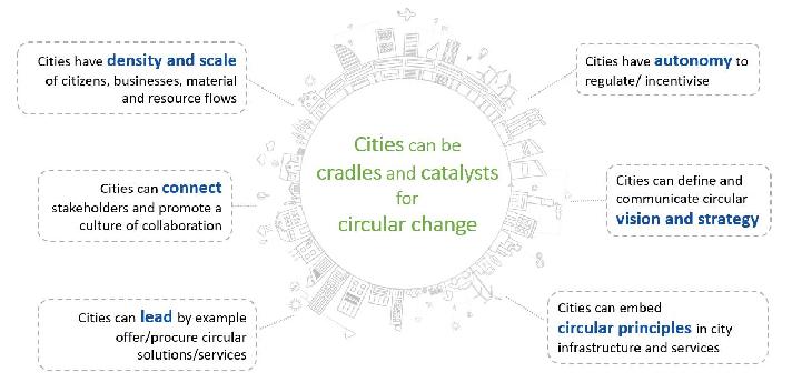 città circolare