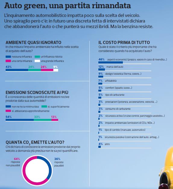 Mobilità e impatto ambientale